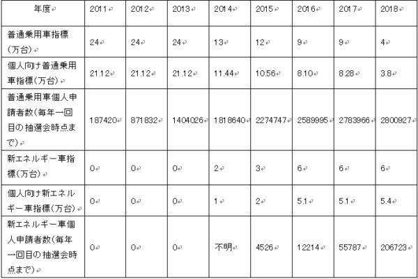 北京市自動車ナンバープレート抽選に関する指標と個人申請者数の推移  データの出所:北京市乗用車指標調整管理情報システム